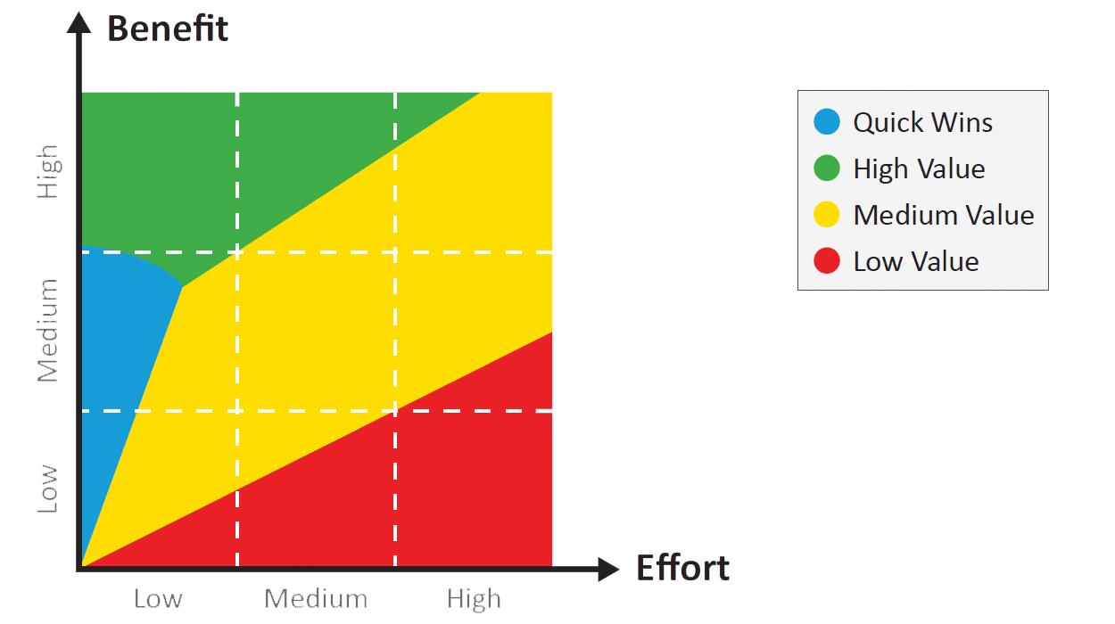 Benefit and Effort Projektauswahl