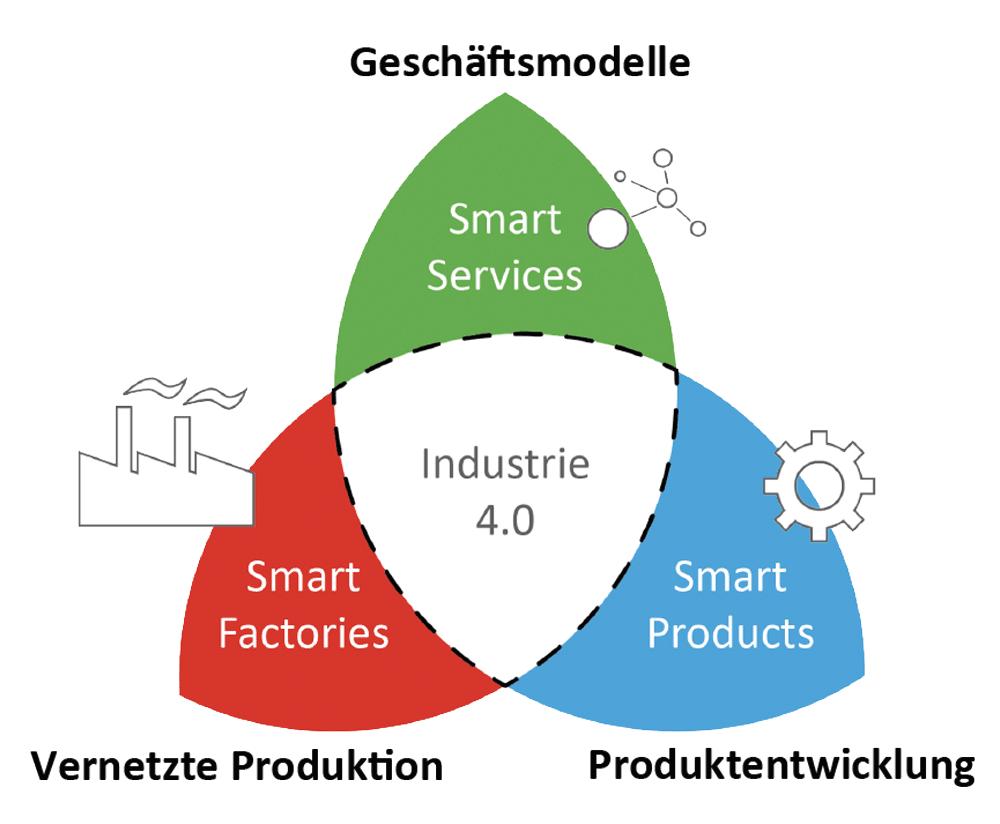 industrie 4.0 - 1