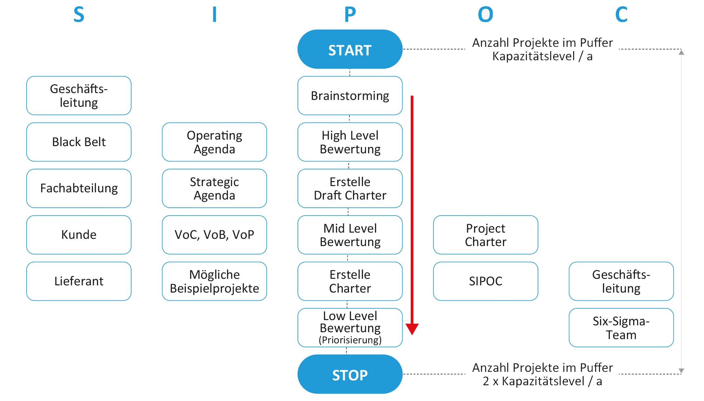Projektauswahlkriterien