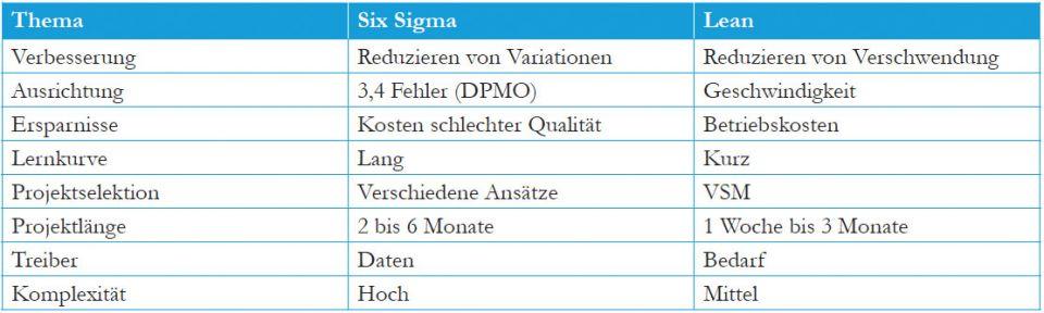 Lean Six Sigma - 13