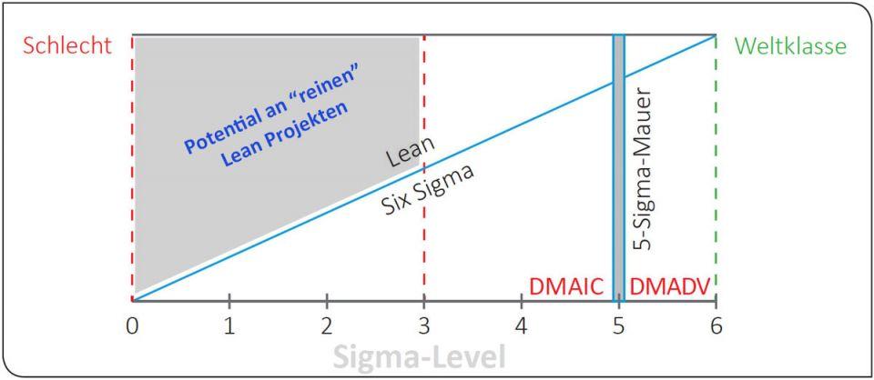 Lean Six Sigma - 9