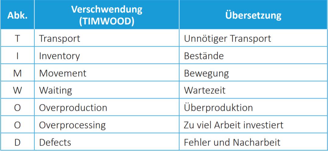 TIMWOOD_Übersetzung