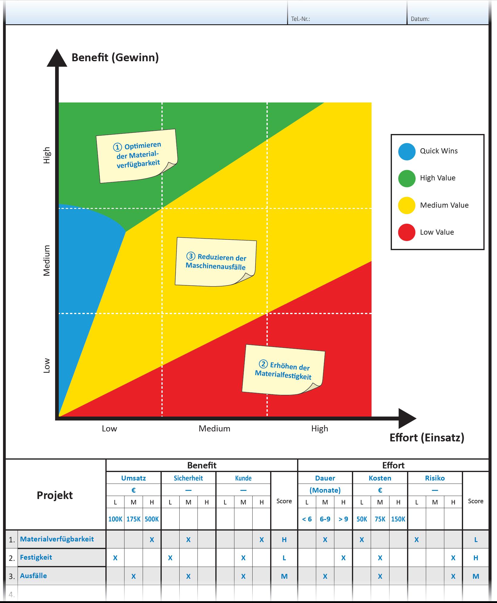 Benefit and Effort Plot