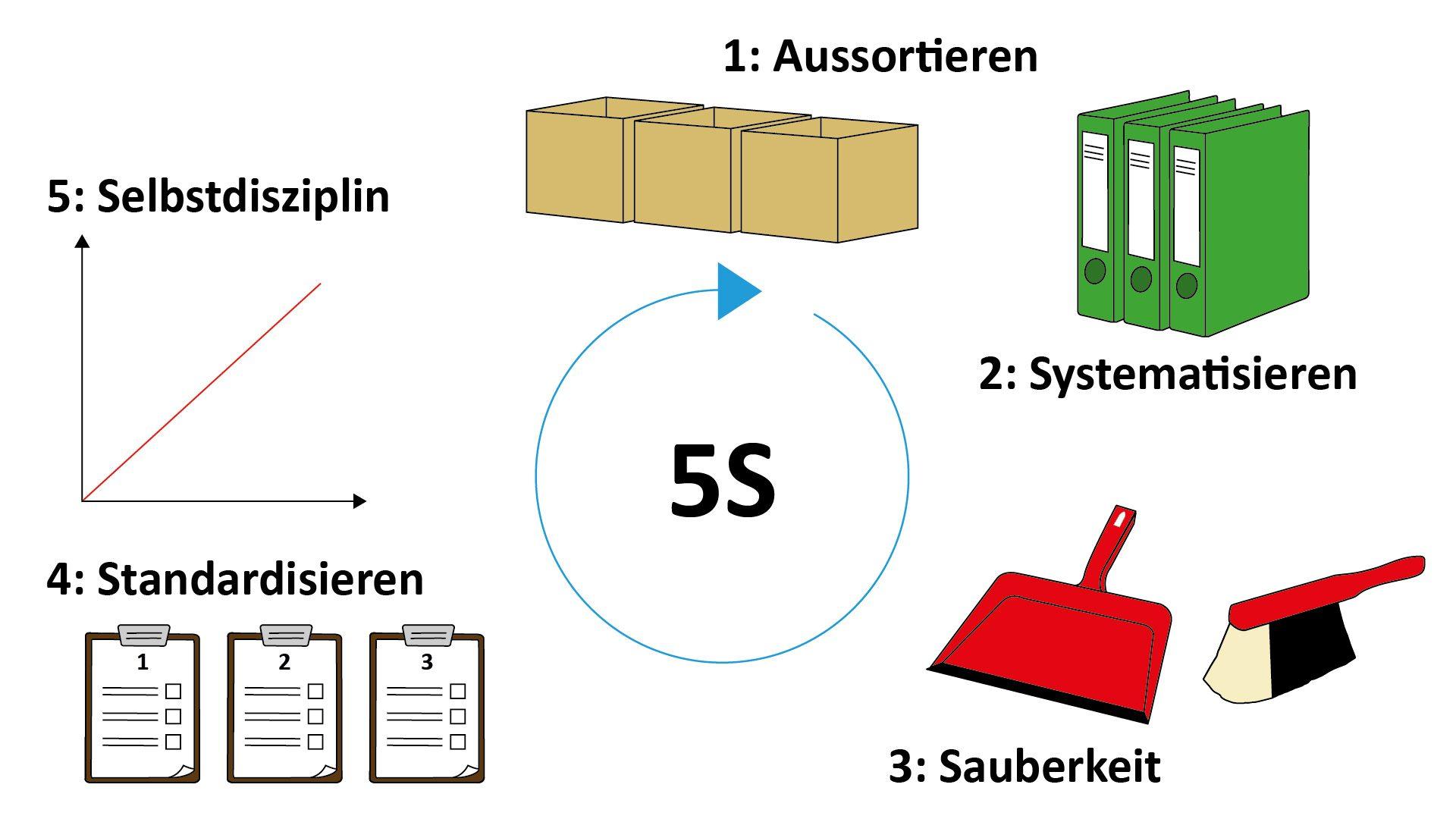 5S Lean Management