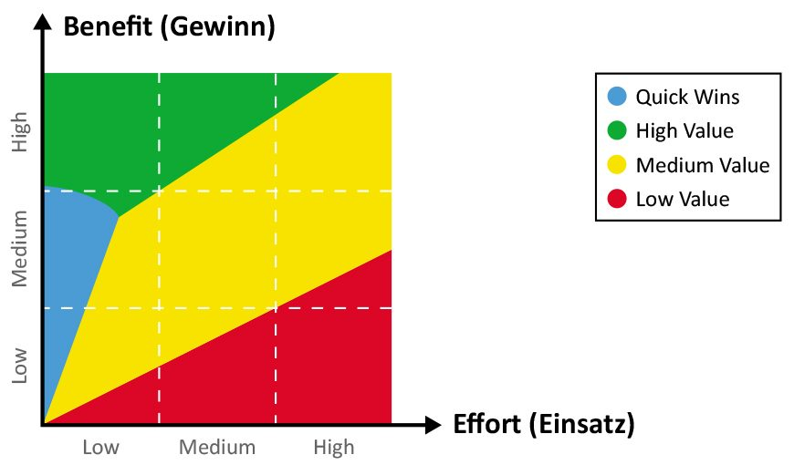 Benefit and Effort Matrix