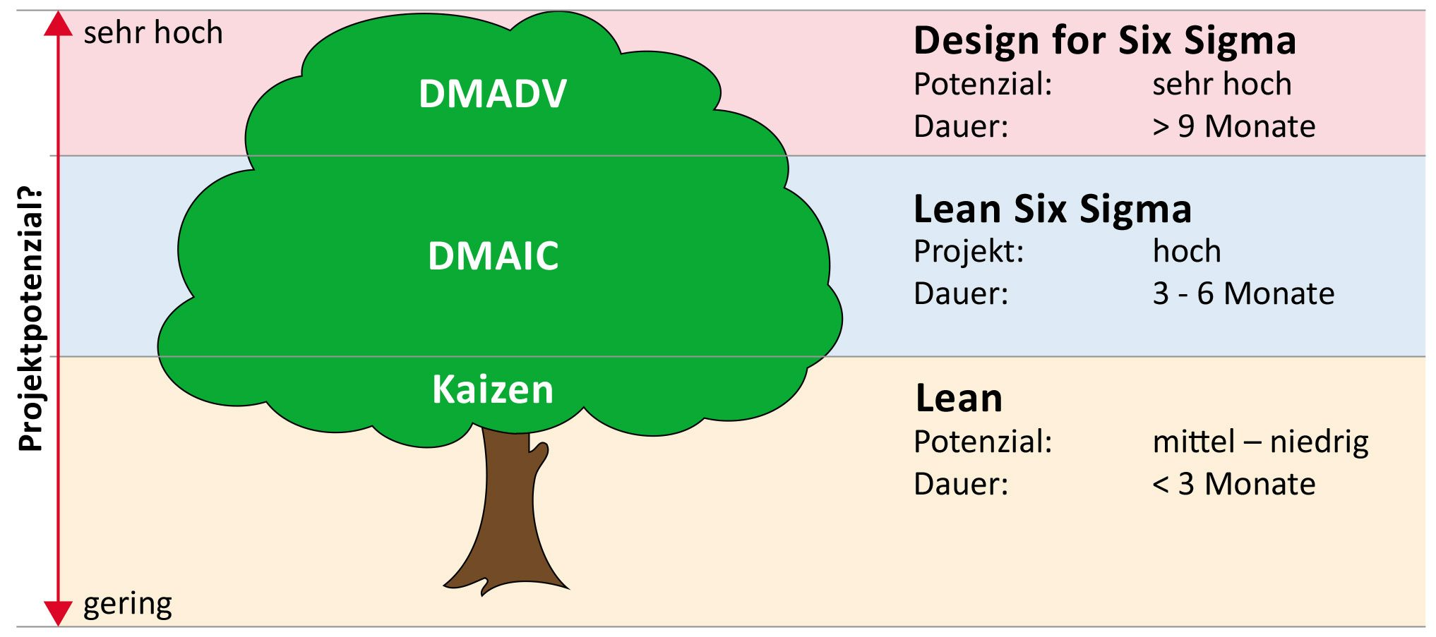 DMAIC and DMADV in six sigma