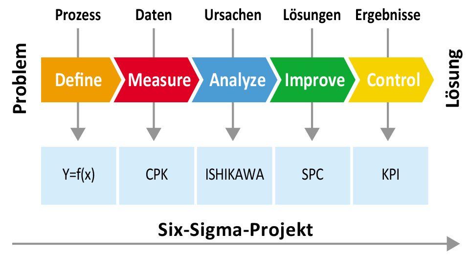 DMAIC Roadmap Lean Six Sigma