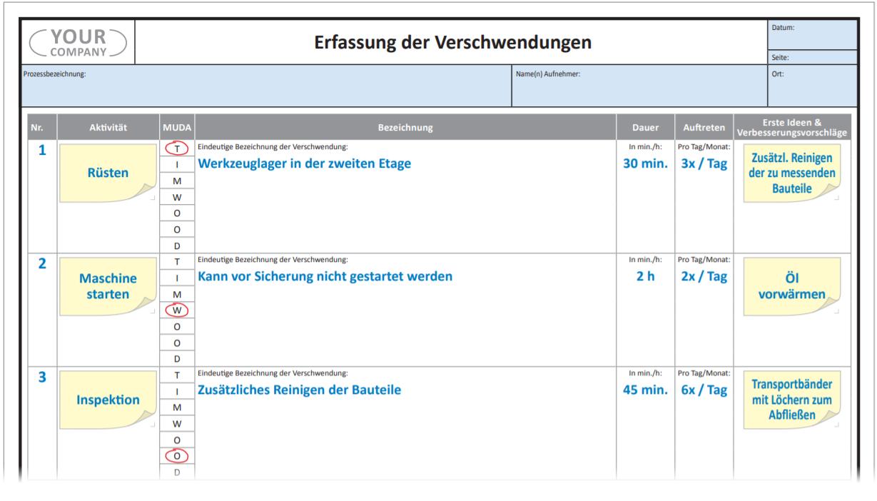 Erfasung-der-Verschwendungen.png