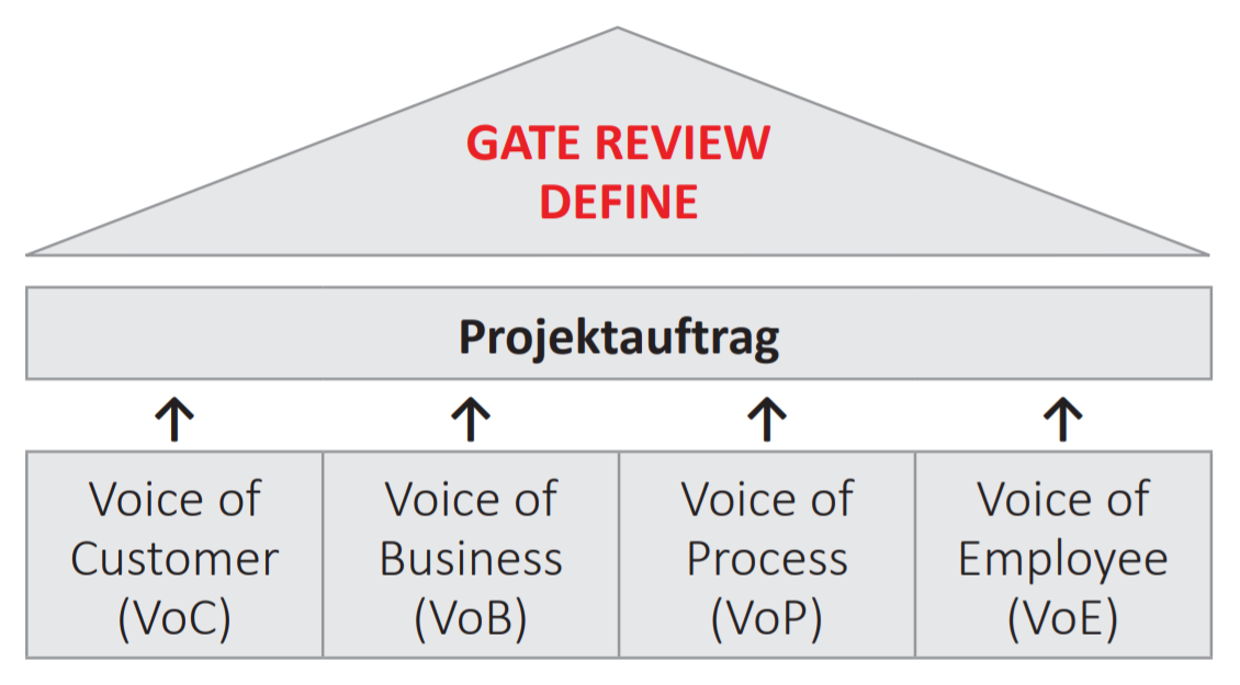 Voices Gate Review Define
