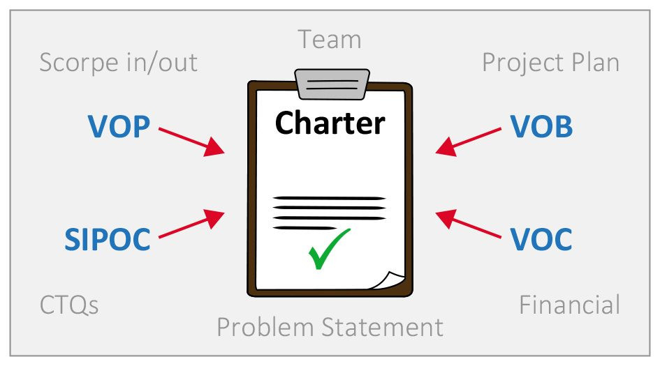 Project Charter Lean Six Sigma