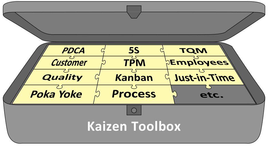 Kaizen Lean