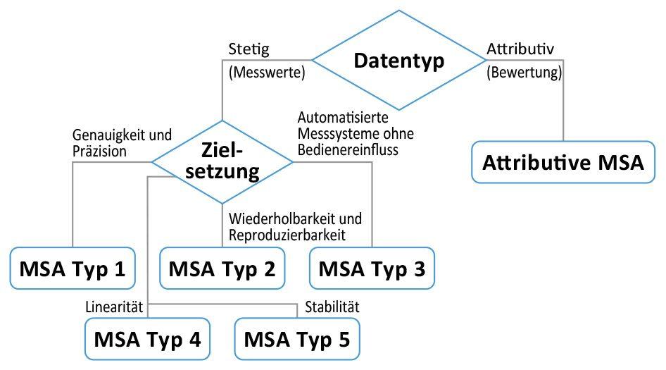 MSA Messsystemanalyse Lean Six Sigma