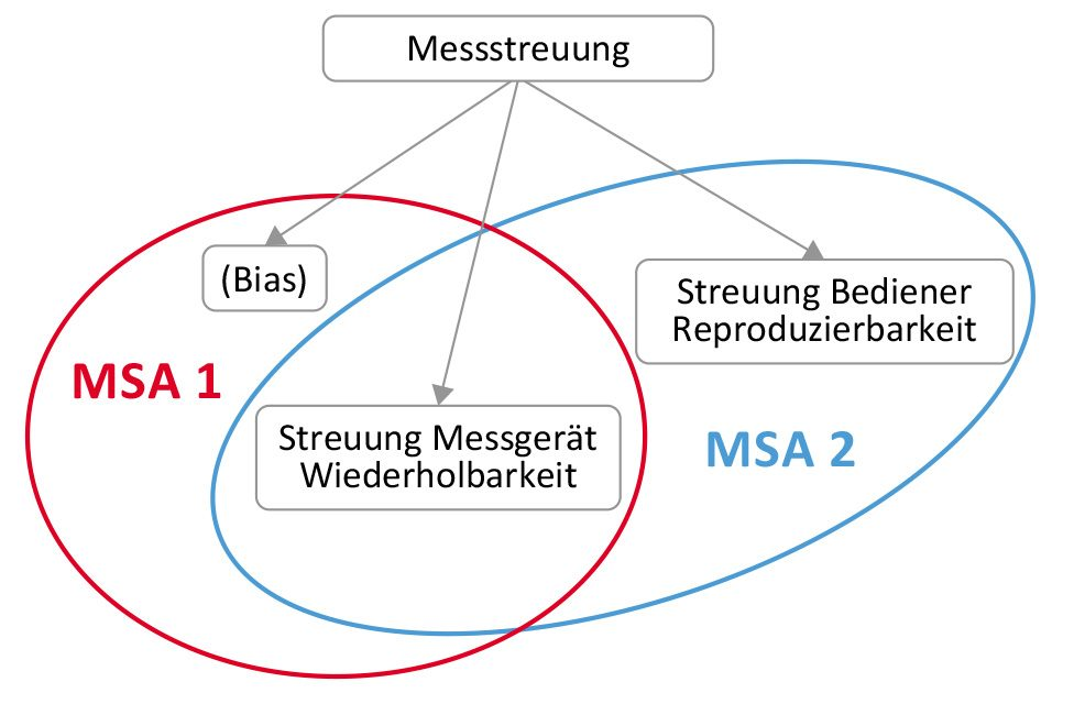Messsystemanalyse MSA Lean Six Sigma