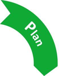 PDCA Methode