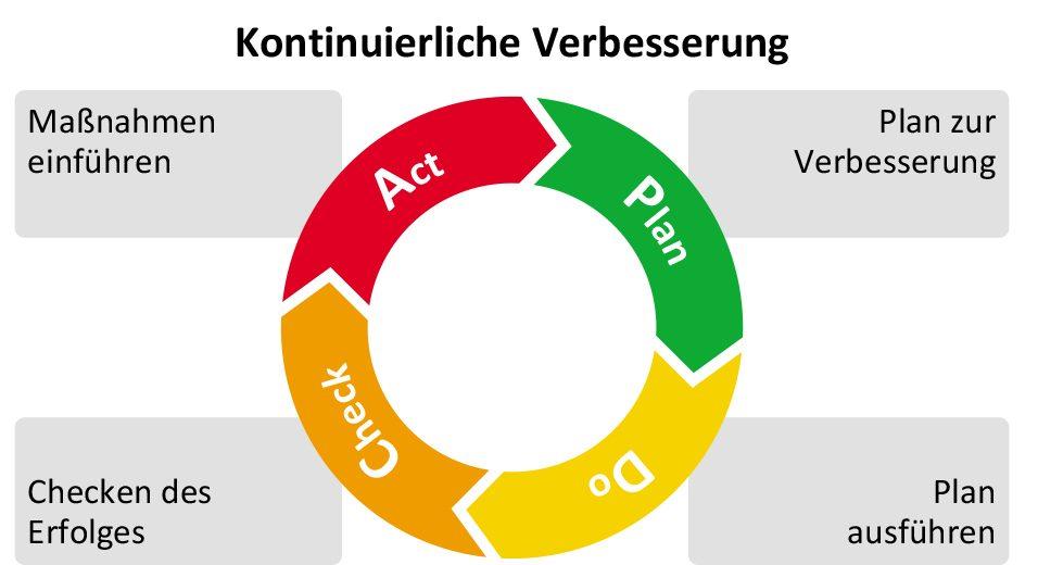 PDCA Zyklus Lean Six Sigma