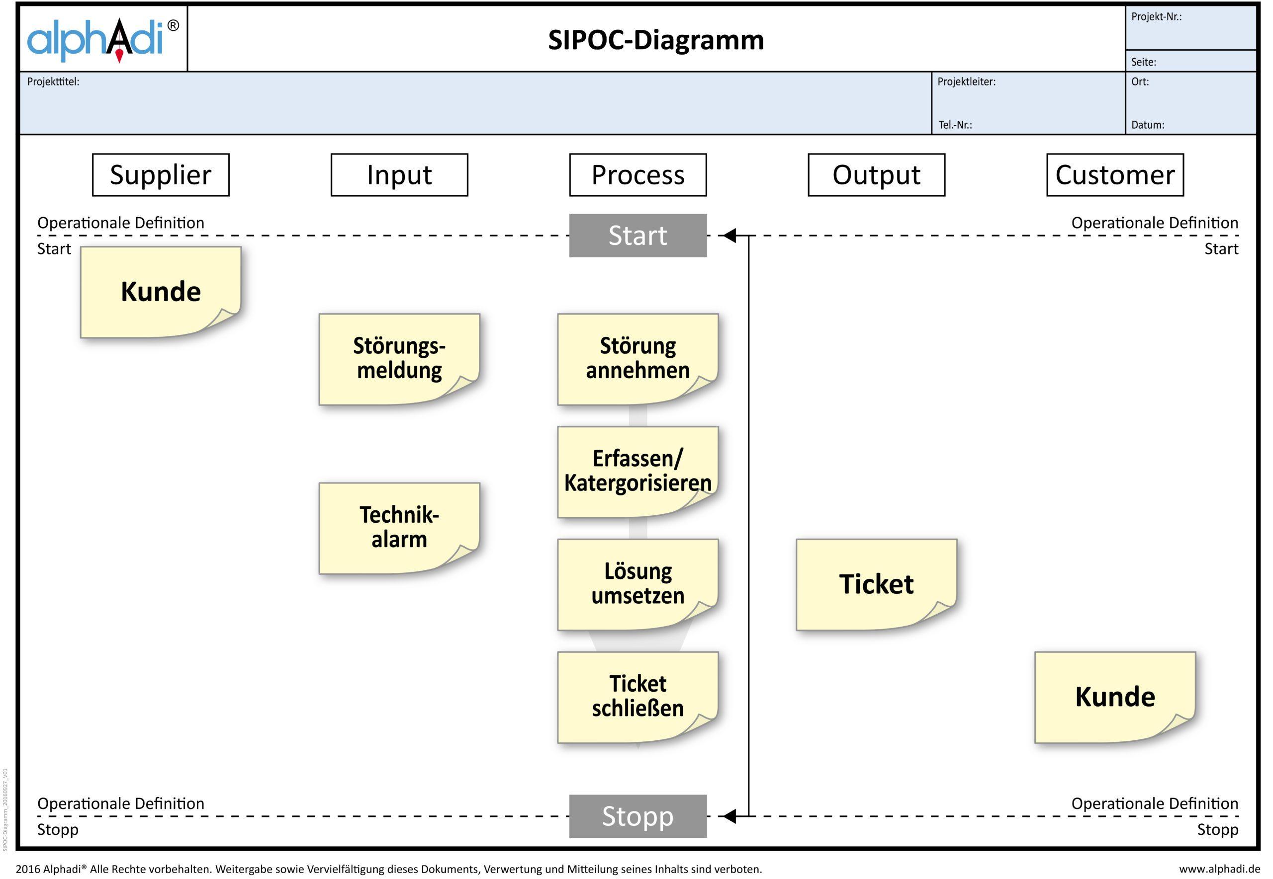 Define Phase SIPOC Diagramm