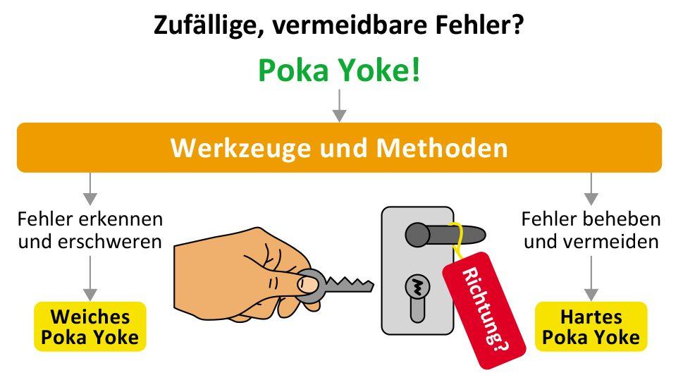 Poka Yoke Fehlerhafte Prozesse