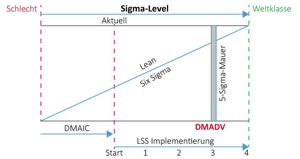 DMAIC vs. DMADV