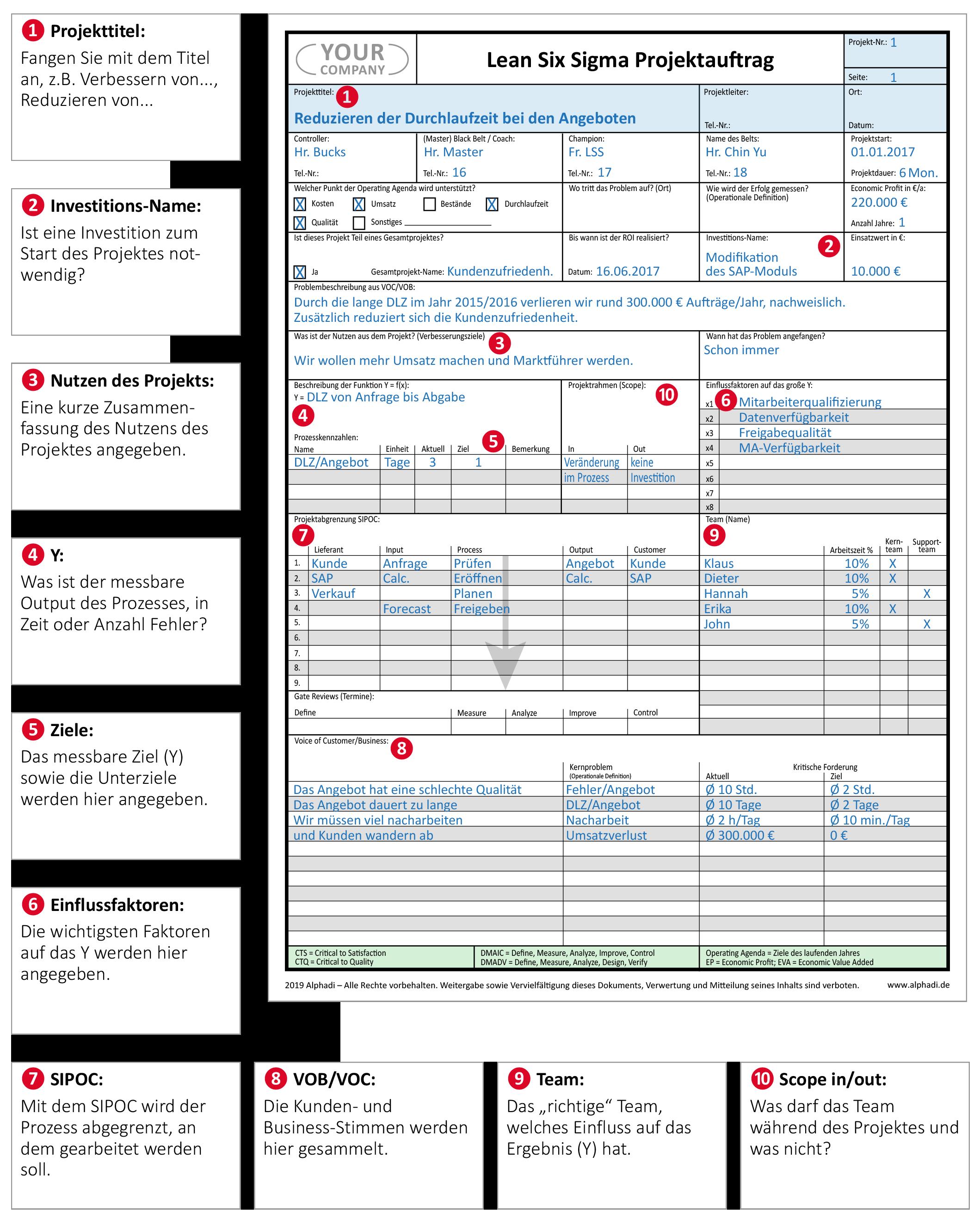 Projektauftrag Lean Six Sigma