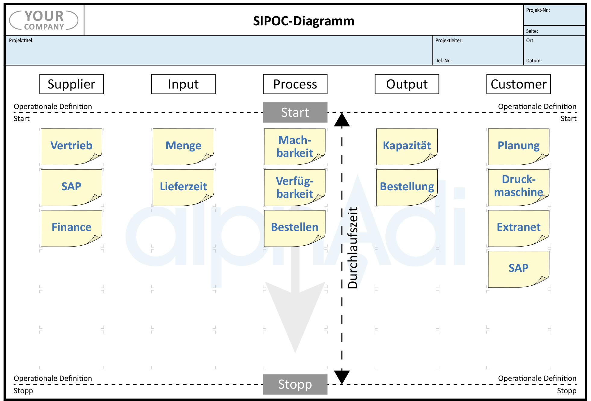 SIPOC Diagramm Lean Six Sigma