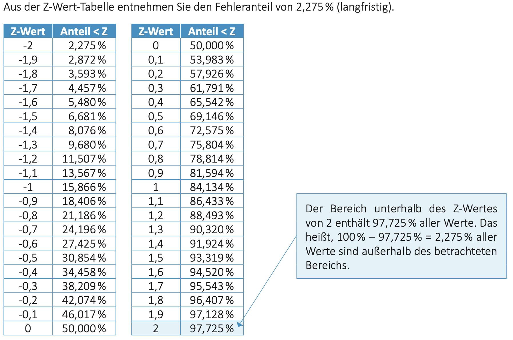Sigma Shift z Wert