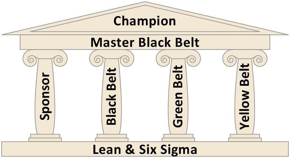 Rollenverteilung Tempel Lean Six Sigma