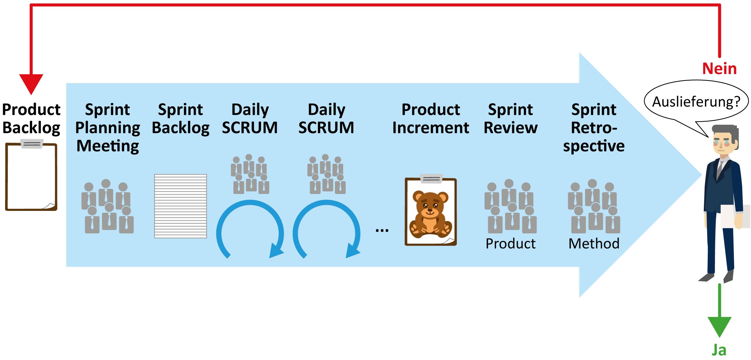 Projektmanagement Sprint Auslieferung
