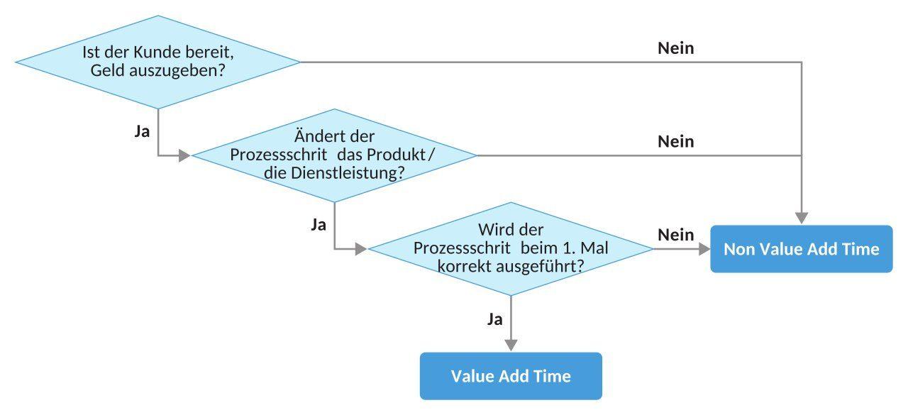 Value Add Time Prozessschritte mit Rauten