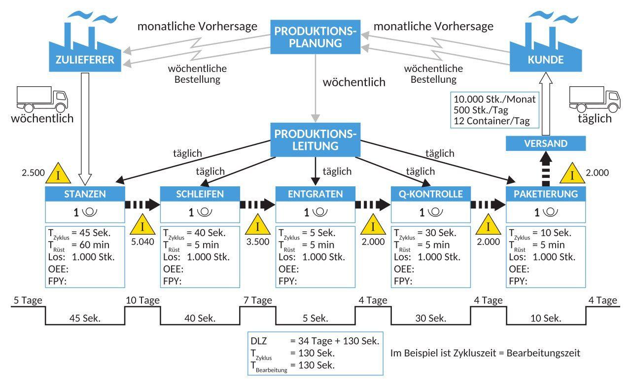 Wertstromdiagramm VSM