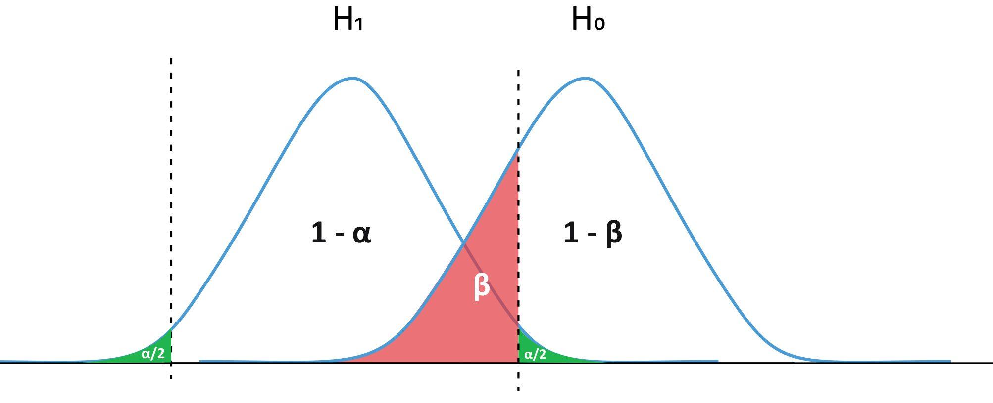 Hypothesentests beta und alpha Fehler