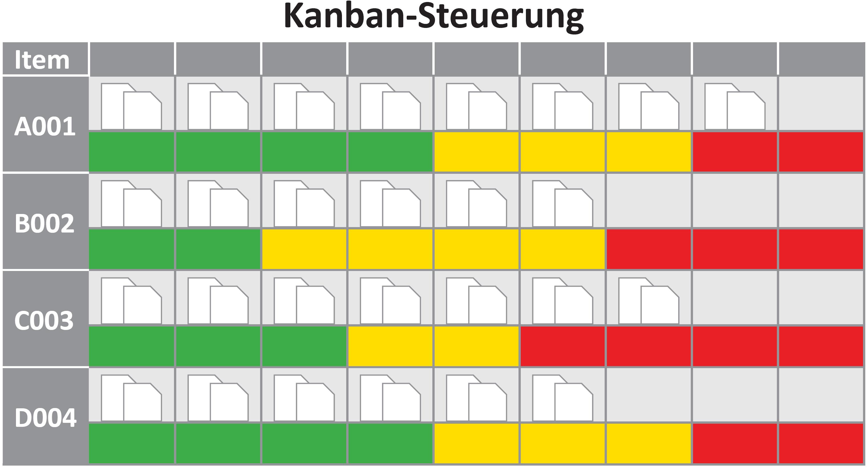 Kanban Steuerung