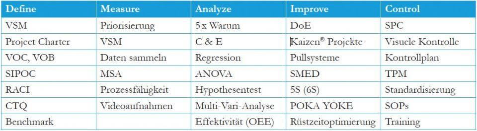 DMAIC Lean Six Sigma