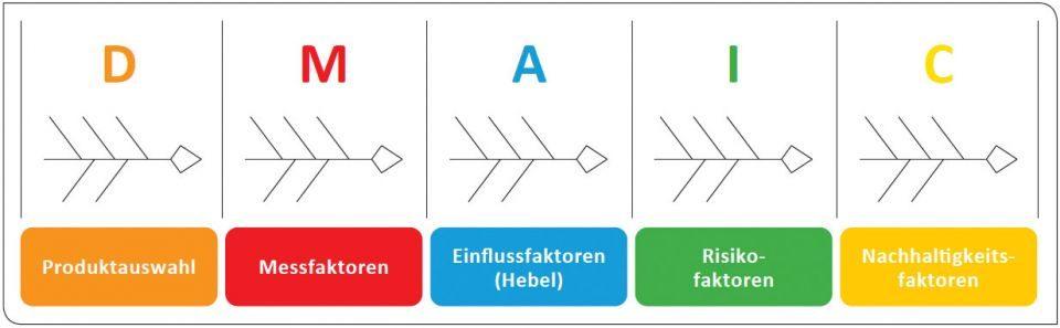 Lean Six Sigma DMAIC Phasen
