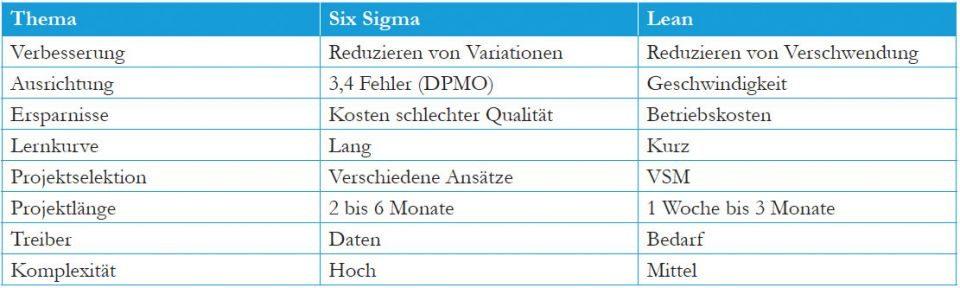 Lean Six Sigma Vergleich
