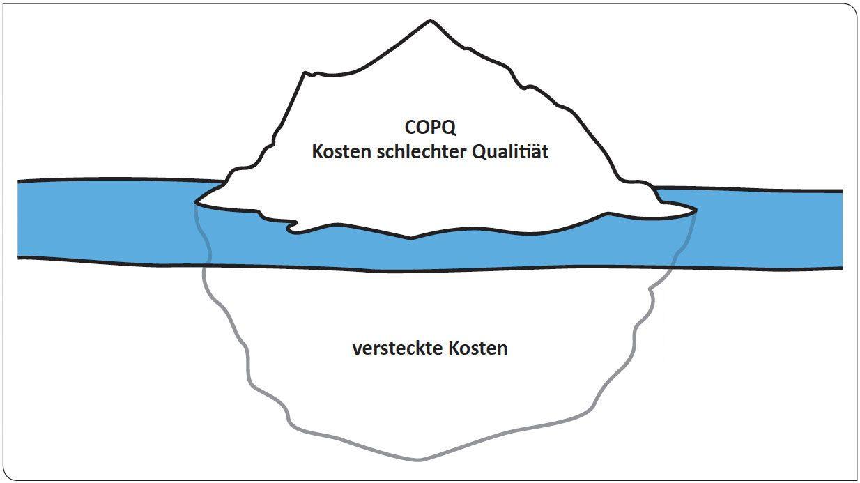 Lean Six Sigma COPQ Beispiel