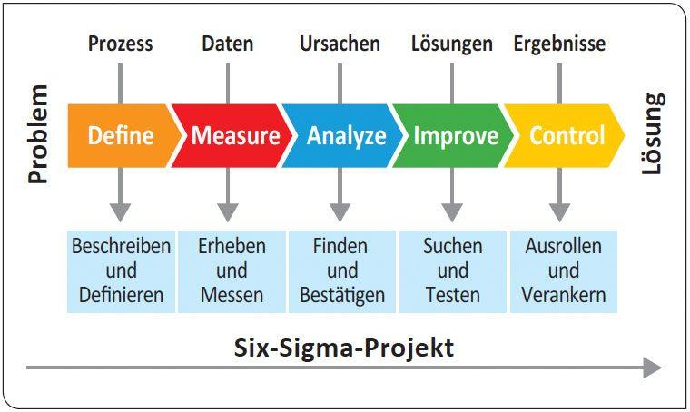 Six Sigma Projekt