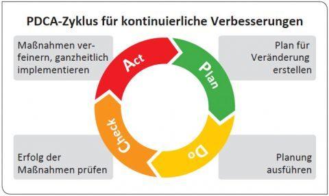 Lean Six Sigma PDCA Zyklus
